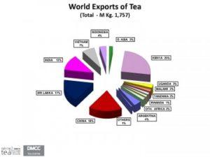 Industria globale 3